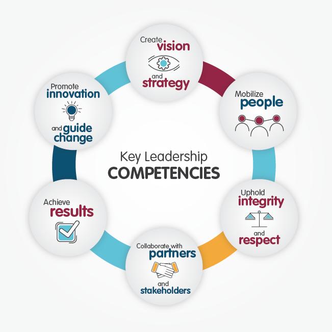 key leader competencies