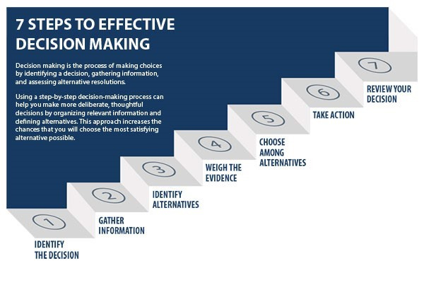 7-steps-to-effective-decision-making
