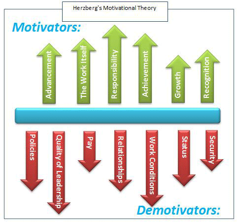 herzberg's-motivational-theory