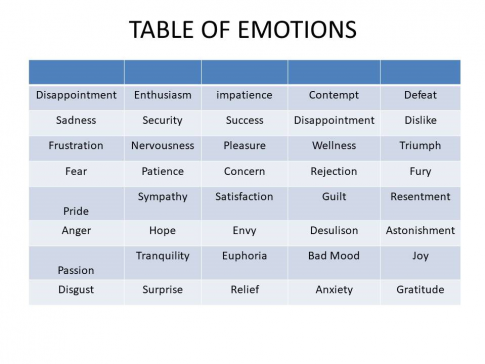 table of emotions